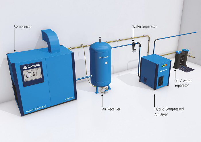 CTD Hydrid compressed air dryer installation image
