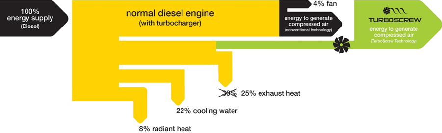 Turboscrew Efficiency Chart