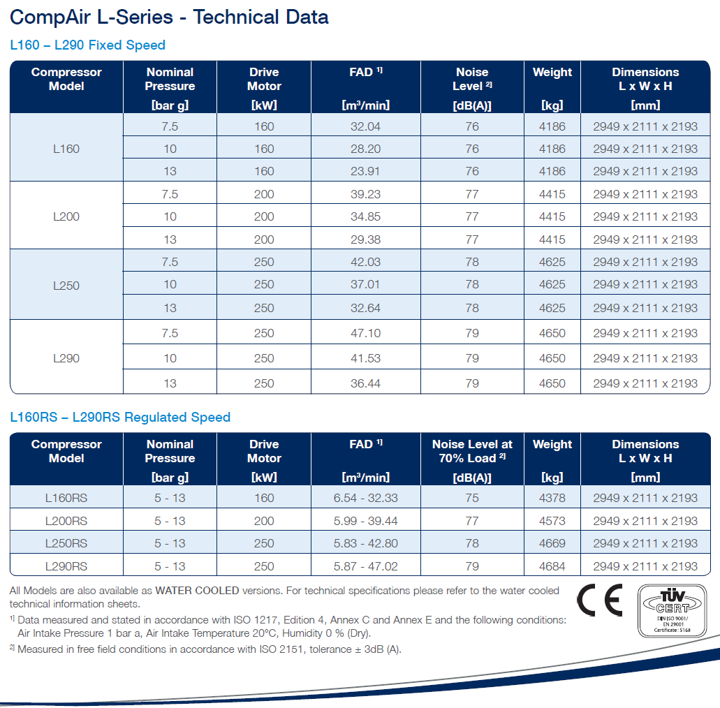 Compair L series lubricated compressor  L160 - L290-data-sheet