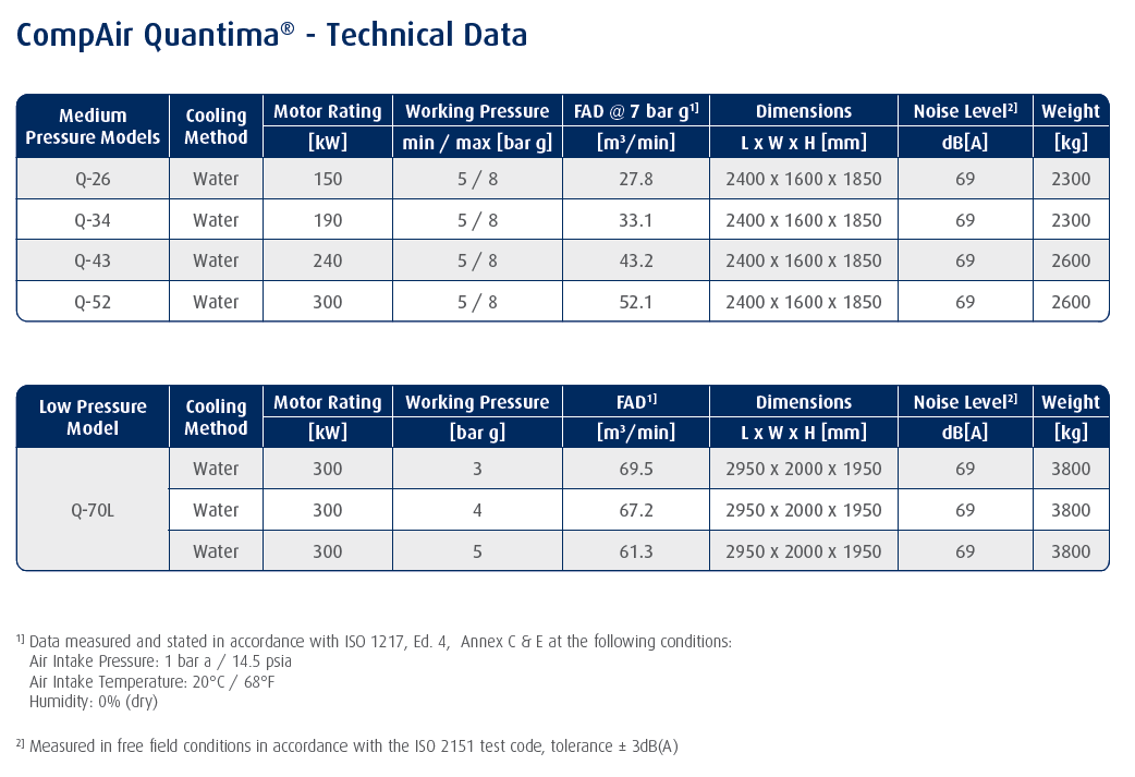 centrifugal oilfree air compressor Quantima range data table