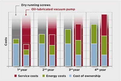 Comparative costs of dry running screw vacuum pump and oil-lubricated vacuum pump