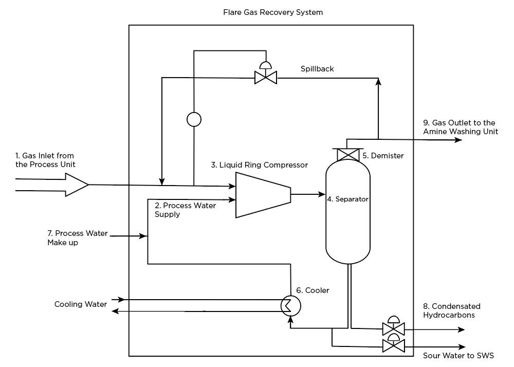 FLARE-GAS-RECOVERY-SYSTEM-PROCESS-SCHEME
