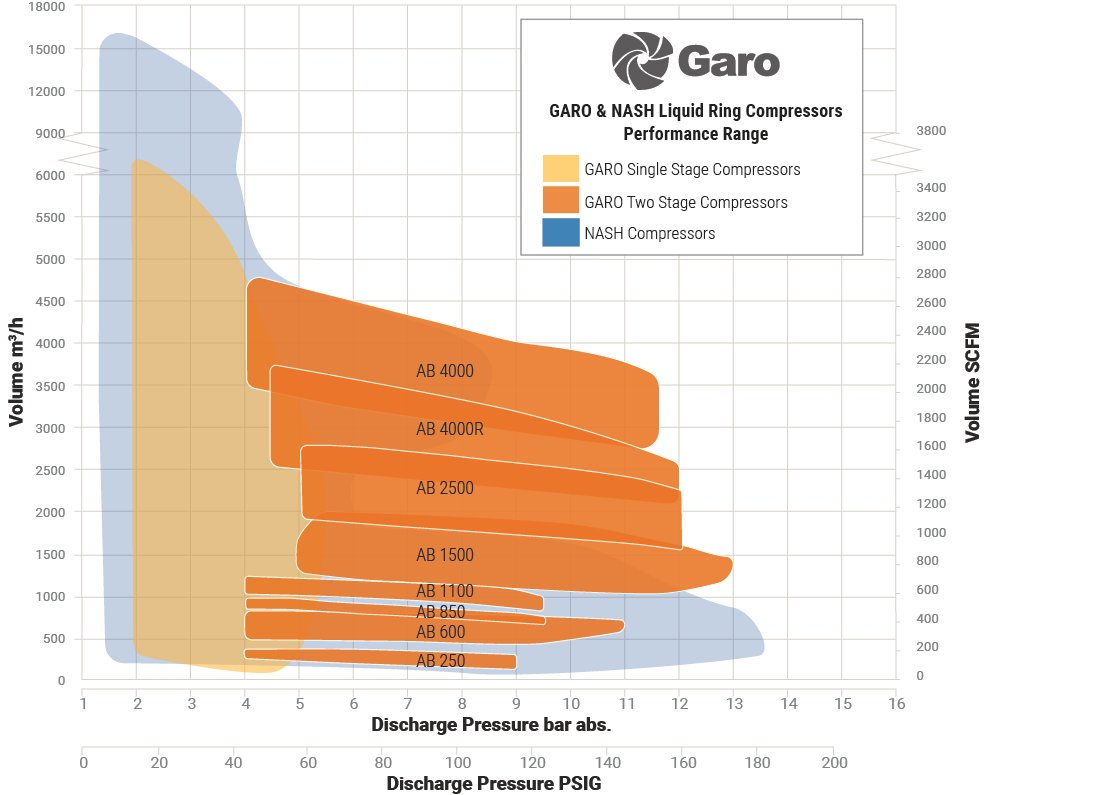 Performance Map Showing Garo Two-Stage Compressors