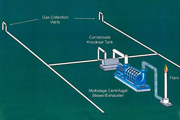 Landfill Gas Extraction Process Overview