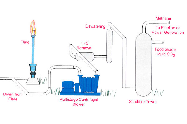 Landfill Gas To Energy Process Overview