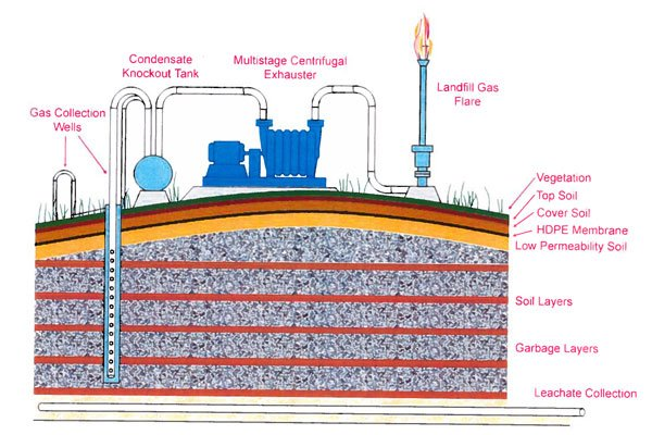 Landfill Gas To Flare Process Overview