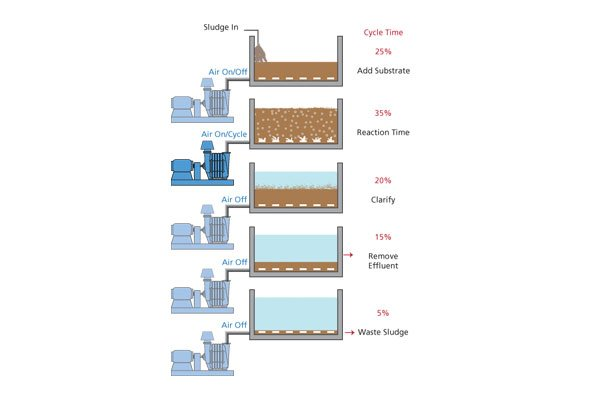 Sequencing Batch Reactors in Wastewater Treatment