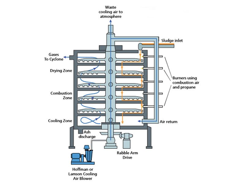 Sewage Sludge Incineration