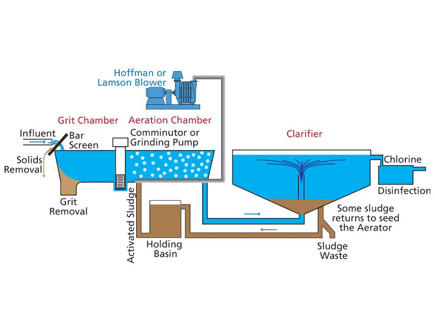 Water & Wastewater Treatment Plant Process