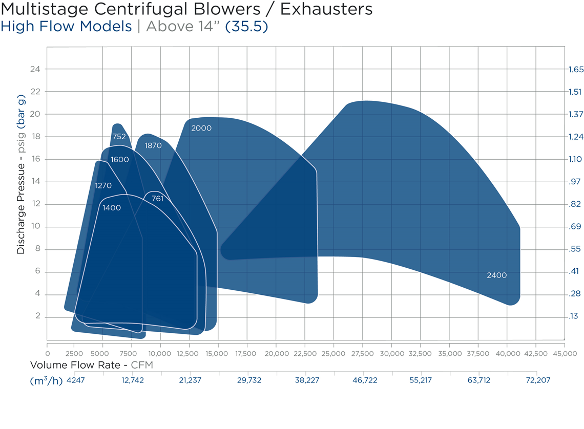 High Flow Inlet Blowers Performance Chart