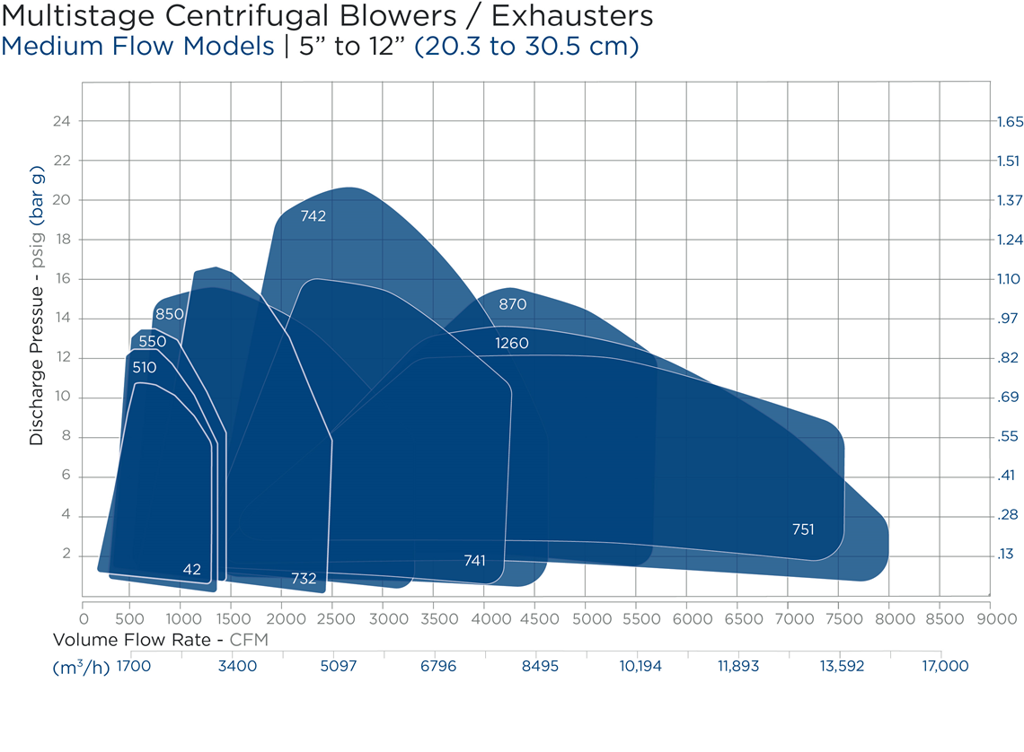 Medium Flow Inlet Blowers Performance Chart