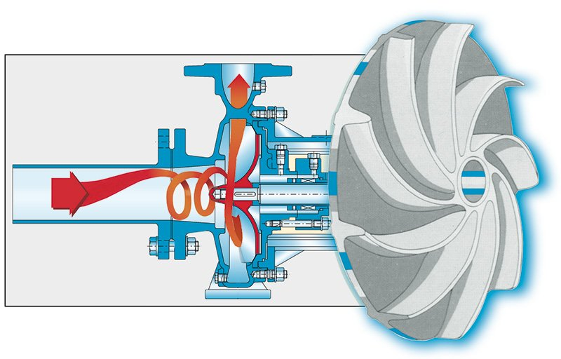 operation principle centrifugal pumps