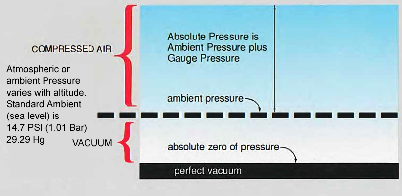 atmospheric or ambient pressure