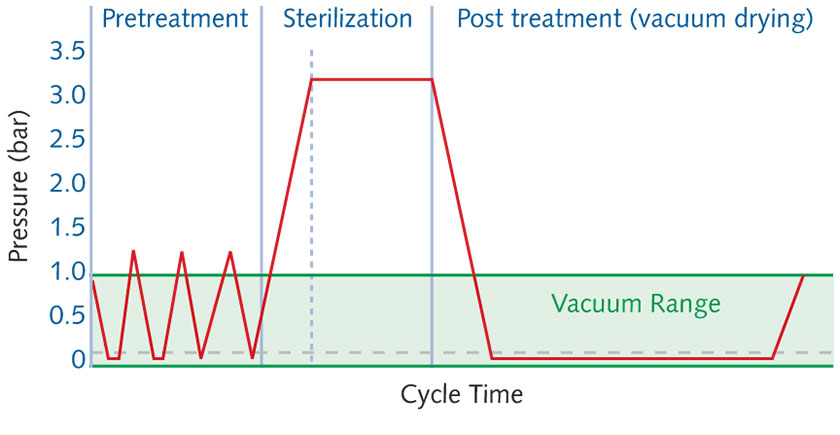 sterilization phases