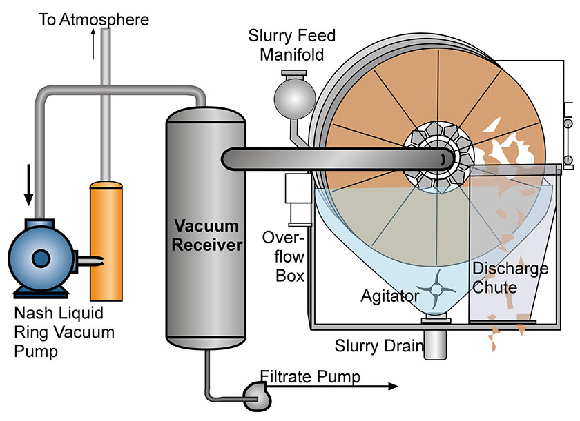 Disc Filter Diagram