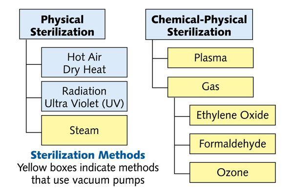 Sterilization Methods Chart
