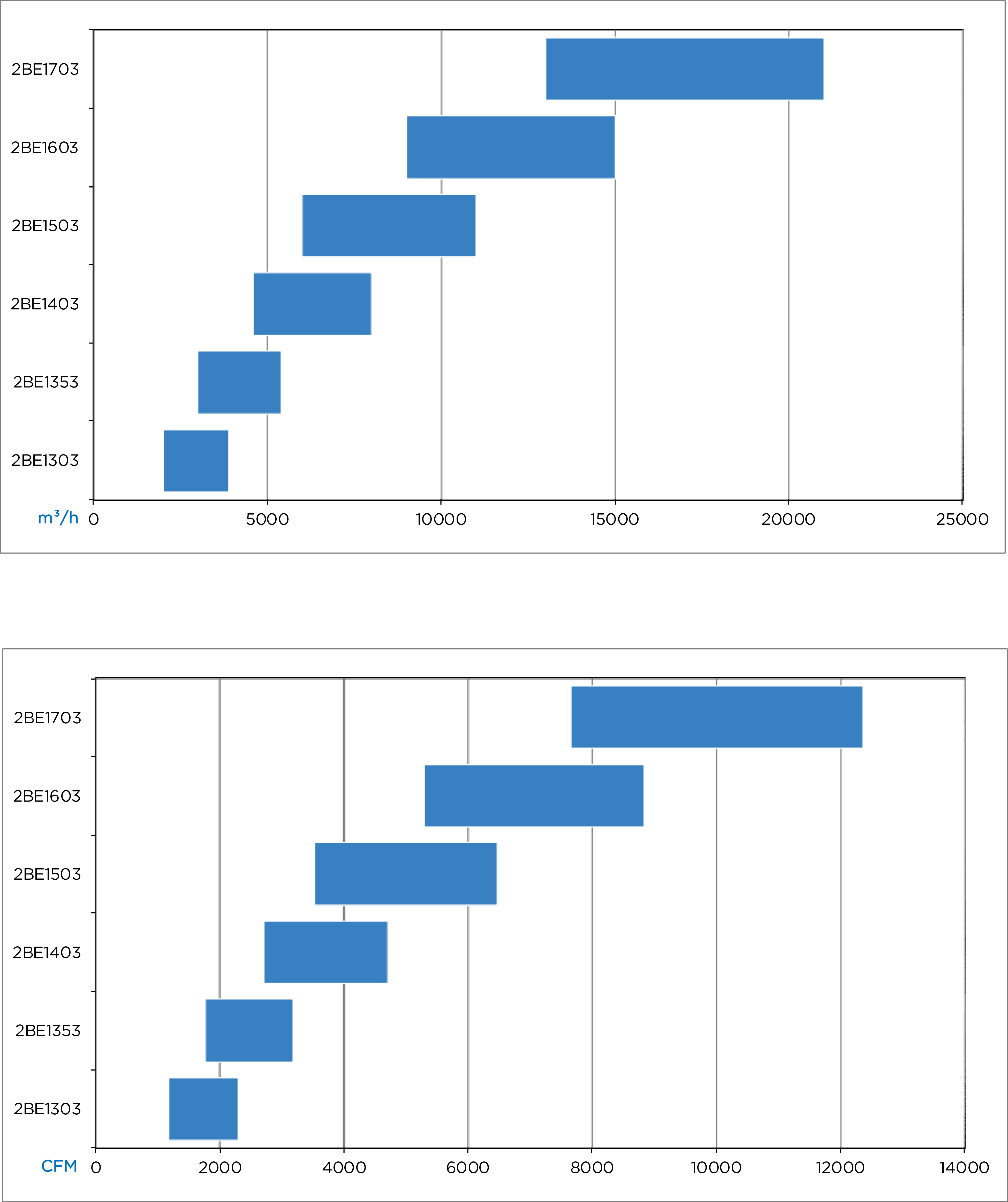 2BE1 Large Capacity Chart