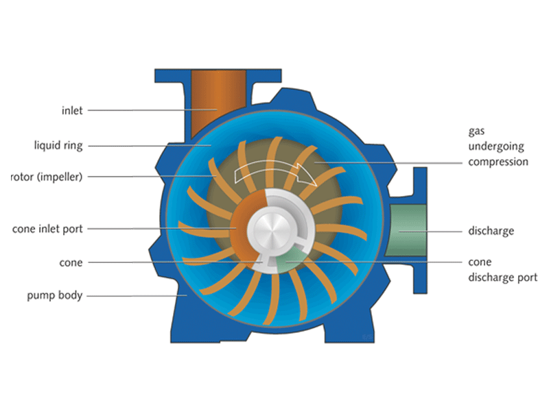 Conical Liquid Ring Vacuum Pump