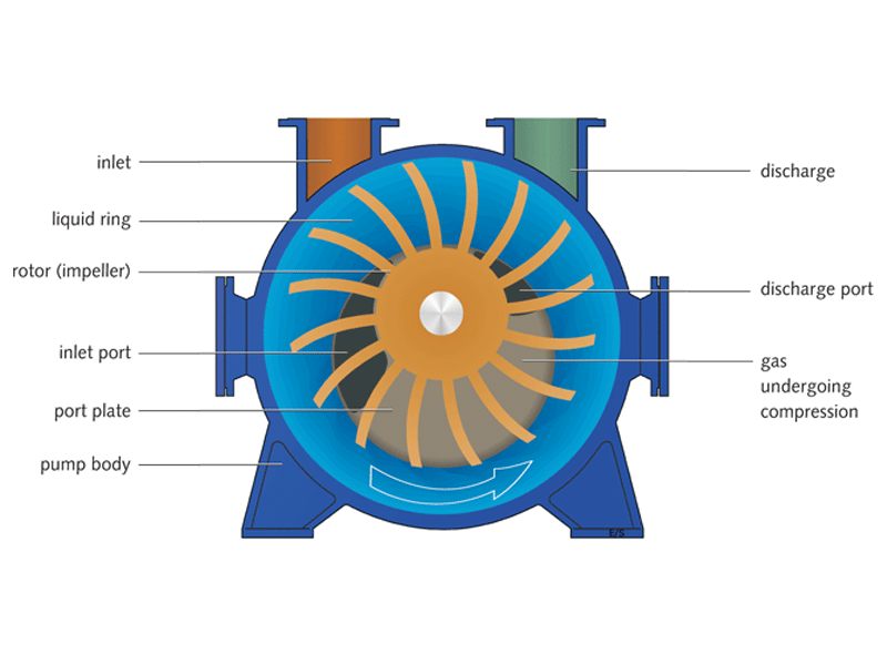 Flat Sided Liquid Ring Vacuum Pump
