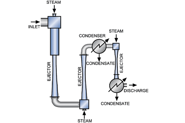 Operating Profile of Steam Ejectors
