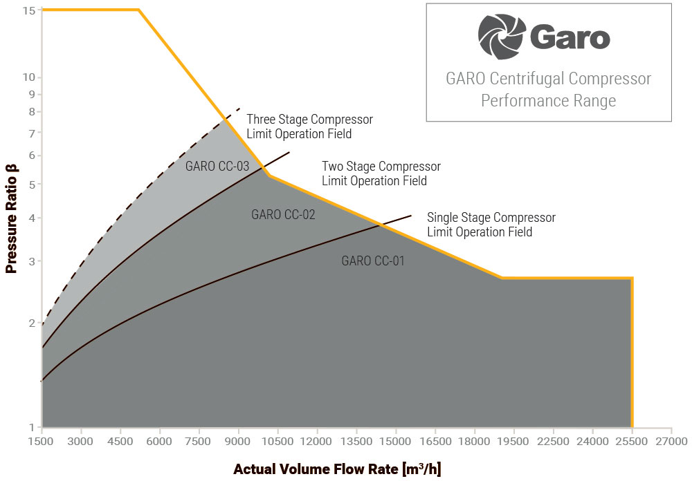 GARO Centrifugal Compressors Performance Map